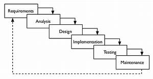 Figure     Waterfall So Ware Development Lifecycle Model As Closely