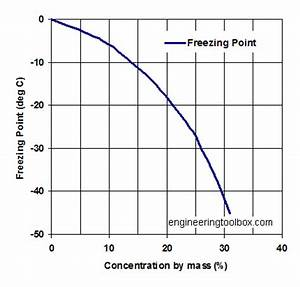Pics For > Freezing Point Depression Diagram