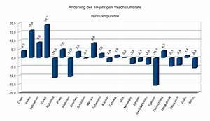Wachstumsrate Bip Berechnen : wirtschaftswachstum mal langfristig 2002 2012 wirtschaftswurm ~ Themetempest.com Abrechnung
