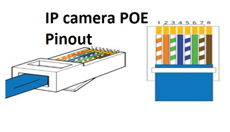 Poe Cable Diagram by Ip Poe Pintout Best Way To Ip Connector Punch