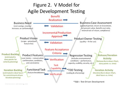 Agile Methodology Business Analyst Resume by A For An Agile Development Testing V Model Gt Business Analyst Community Resources