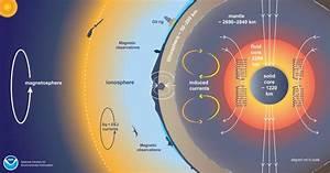 Modeling Earth U2019s Geomagnetic Fields