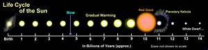 Lfe Cycle Of Stars