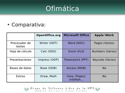 microsoft vizio introducción al software libre itsas aplicaciones