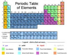 Characteristics of Alkaline Earth Metals - Online Science Help