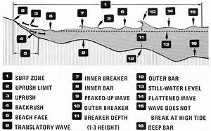 1000  Images About Surf Diagrams On Pinterest