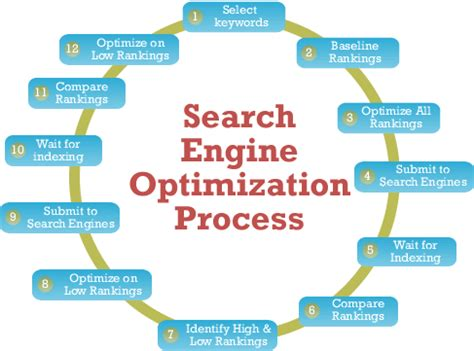 search engine optimization process search engine optimization