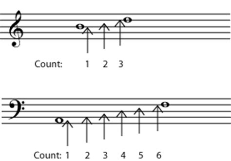 Learn how this inconsistency makes music harder to read and play. Music Intervals : Major Perfect Augmented & Diminished