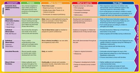 informal classroom assessments informal  formal