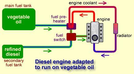 Biofuel Engine Diagram by Aluminium