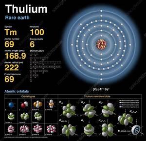 Thulium  Atomic Structure  3750