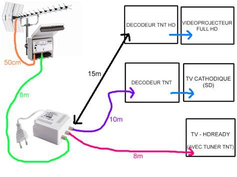 installer antenne tv maison neuve