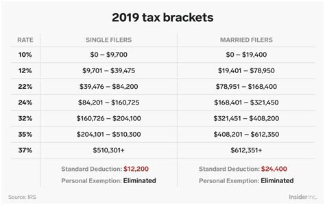 irs tax brackets affect income earned year