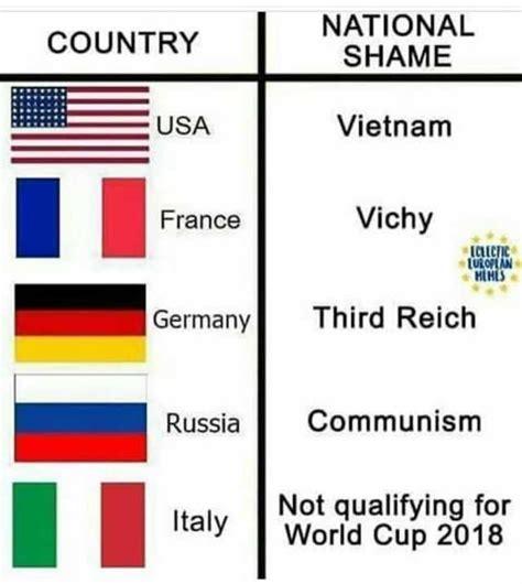 Multiple world war ii puns ahead. dopl3r.com - Memes - NATIONAL SHAME COUNTRY Vietnam France ...