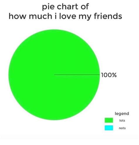Chart Meme - 25 best memes about i love my friends i love my friends