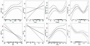 Effects Of Environmental Variables On Tree Water Deficit  Each Graph Is