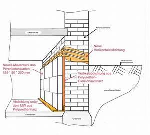 Spalt Unter Tür Abdichten : mauerwerkstrockenlegung sperre an unzug nglichem bauteil ~ Michelbontemps.com Haus und Dekorationen