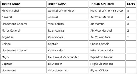 equivalent services ranks  indian armed forces  elite