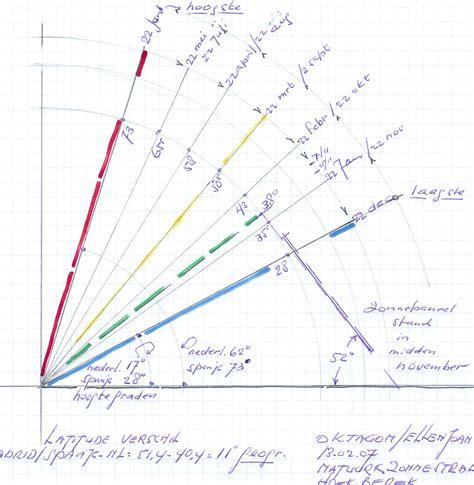 minimale hoek dakpannen hoogte zon bepalen huiswerk en practica wetenschapsforum