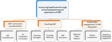 evidence based practice education  healthcare