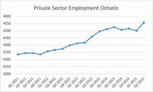 Public sector employment in Ontario is far below the rest ...