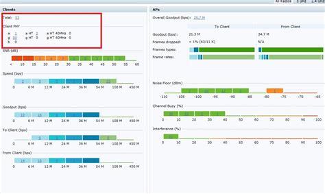 tutorial  dashboard performance airheads community