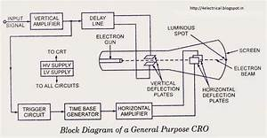 Electrical And Electronics Tutorials  Explanation To The Block Diagram Of Cro