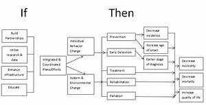 chapter 2 other models for promoting community health and With theory of change template