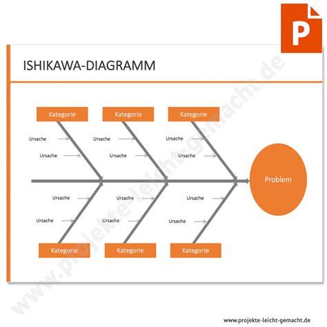 vorlage ishikawa diagramm projektmanagement vorlagen und