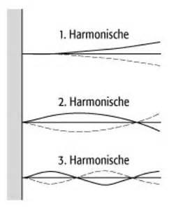 Spannweite Balken Berechnen : gewicht holzbalken berechnen metallschneidemaschine ~ Themetempest.com Abrechnung
