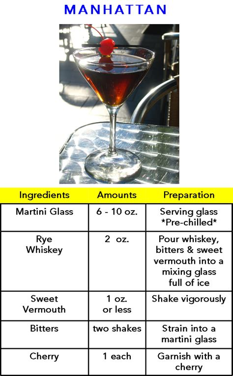 manhattan drink ingredients manhattan cocktail recipe