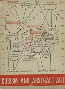 Alfred Barr  Diagramm Zur Stilentwicklung  Aus  Alfred