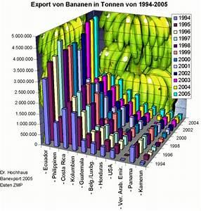Bar In Tonnen : change bad charts in the wikipedia ~ Frokenaadalensverden.com Haus und Dekorationen