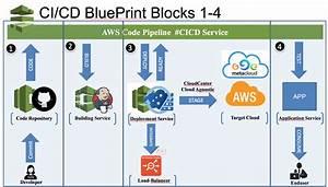 Cloud Agnostic Ci  Cd Pipeline For Devops  U2013  3 Process Steps