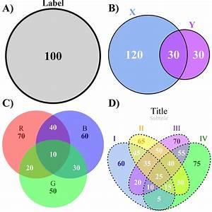 Venn Will I See Euler Again  The Four Types Of Venn Diagra