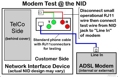 Testing Your Phone Service The Nid Demarc Inside Wiring