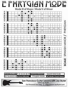Jay Skyler U0026 39 S Series 2 Guitar Neck Fretboard Diagram Of