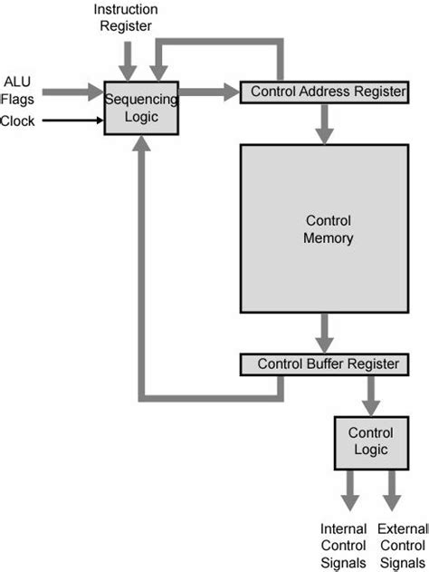 Computer Architecture: Microprogramming - VOER