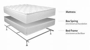 mattress box spring why do i need one With do mattresses come with box springs