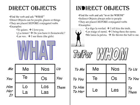 Indirect Object Pronouns Spanish  Google Search Spanish