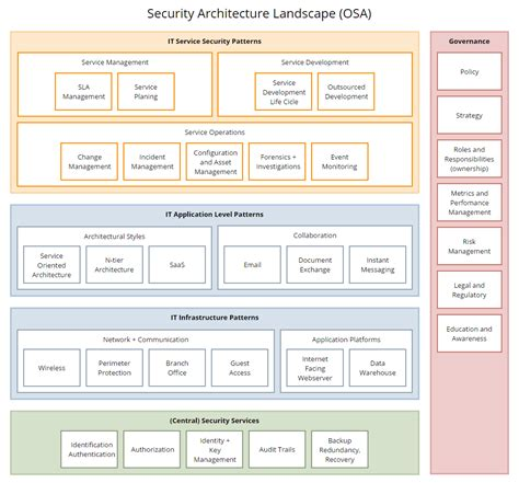 It Security Architecture Diagram by Security Architecture Landscape Diagram Desks Security