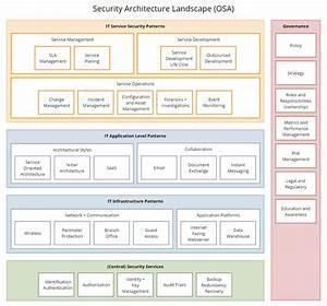 Security Architecture Landscape Diagram