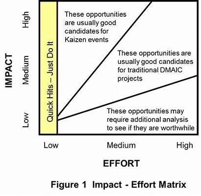 Matrix Lean Kaizen Sigma Six Operational Effort