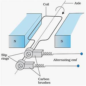 Cbse Class 12th Physics  Notes On Electromagneitc Induction