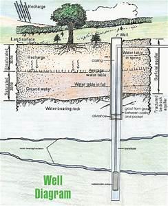 Hendrickson Well Drilling
