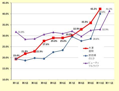 テレビ ドラマ 視聴 率