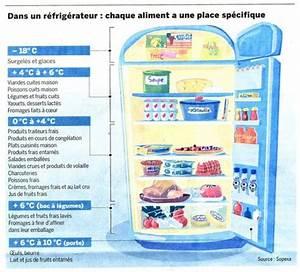 Comment Transporter Un Frigo : le choix du frais pour nos plats cuisin s minceur kitchendiet le blog kitchendiet le blog ~ Medecine-chirurgie-esthetiques.com Avis de Voitures