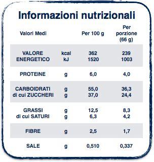 circolare informativa etichettatura nutrizionale