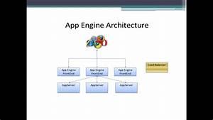 Learn Google App Engine Architecture- Google App Engine Training In Chennai