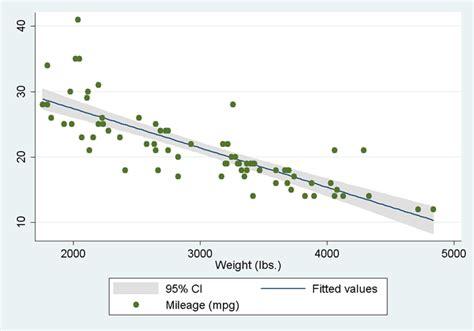 Including Calculated Results In Stata Graphs Contoh Flowchart Website Perulangan Java Laundry Powerpoint Smart Art Flow Chart On Excel 2007 Menghitung Nilai Penerimaan Barang Simbol Dan Fungsinya